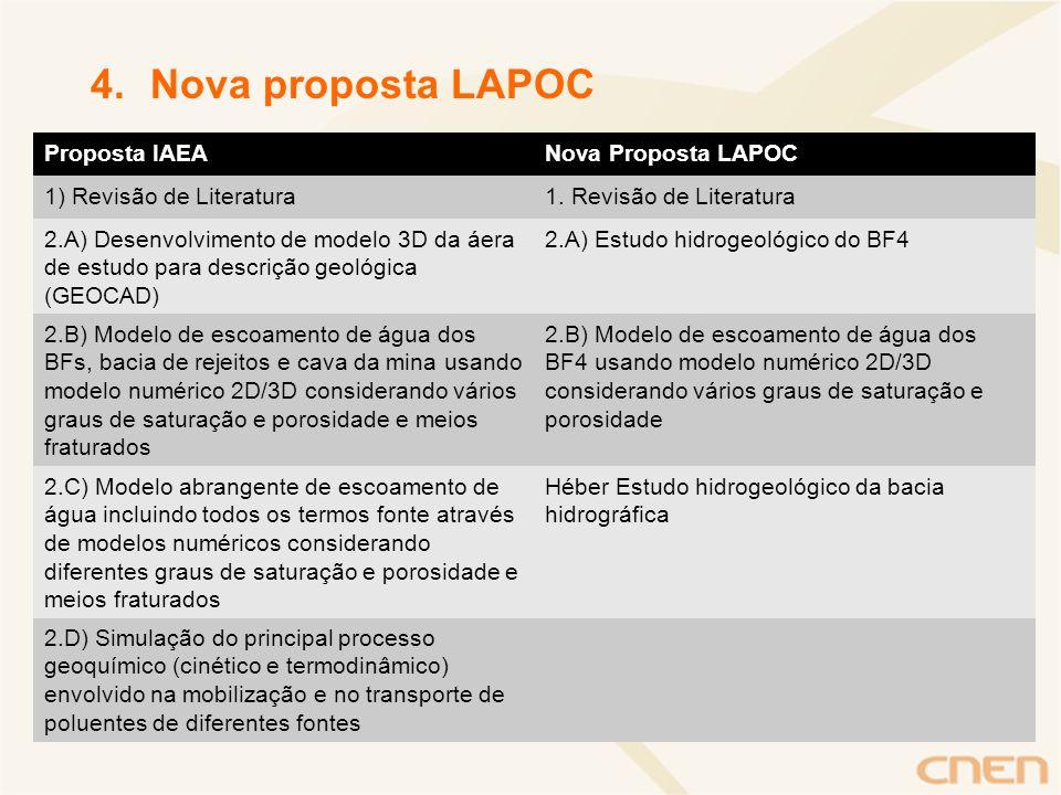 4.Nova proposta LAPOC Proposta IAEANova Proposta LAPOC 1) Revisão de Literatura1. Revisão de Literatura 2.A) Desenvolvimento de modelo 3D da áera de e
