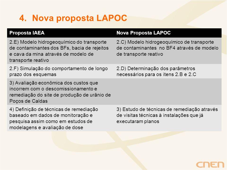 4.Nova proposta LAPOC Proposta IAEANova Proposta LAPOC 2.E) Modelo hidrogeoquímico do transporte de contaminantes dos BFs, bacia de rejeitos e cava da