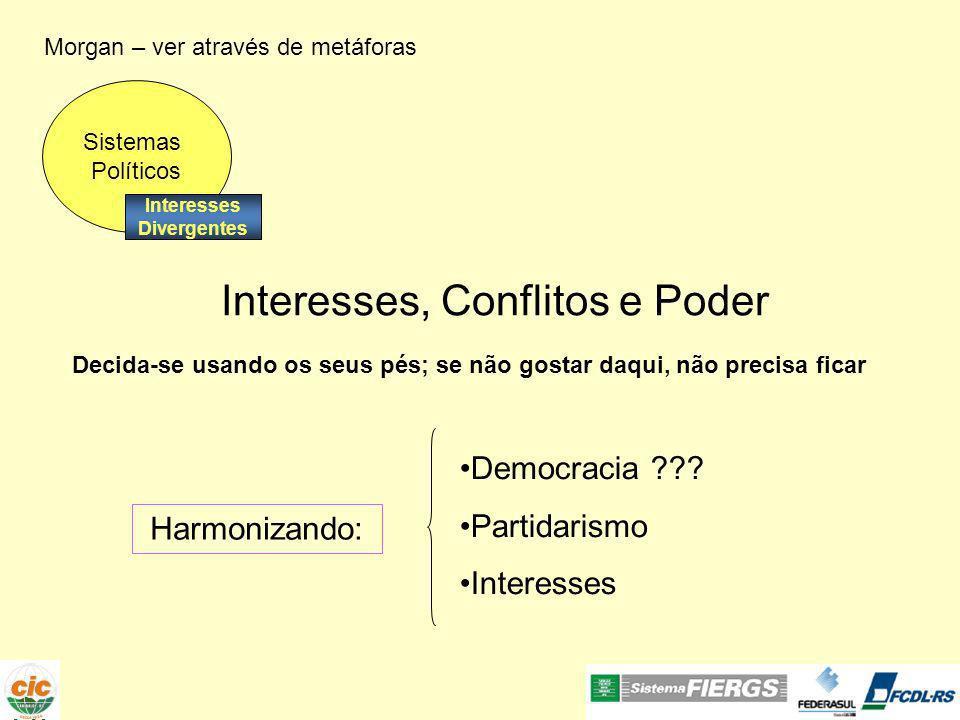 Morgan – ver através de metáforas Interesses, Conflitos e Poder Harmonizando: Democracia ??? Partidarismo Interesses Sistemas Políticos Interesses Div