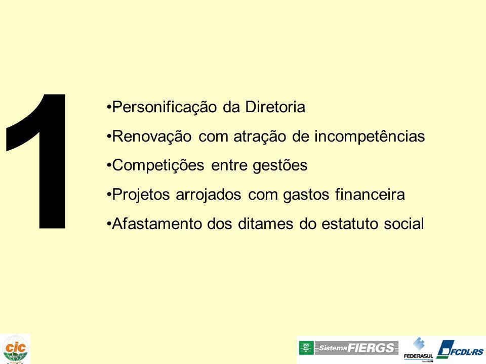 1 Personificação da Diretoria Renovação com atração de incompetências Competições entre gestões Projetos arrojados com gastos financeira Afastamento dos ditames do estatuto social