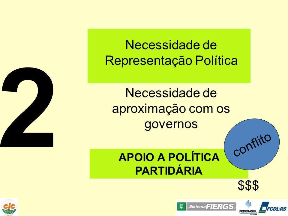 2 Necessidade de Representação Política Necessidade de aproximação com os governos APOIO A POLÍTICA PARTIDÁRIA conflito $$$
