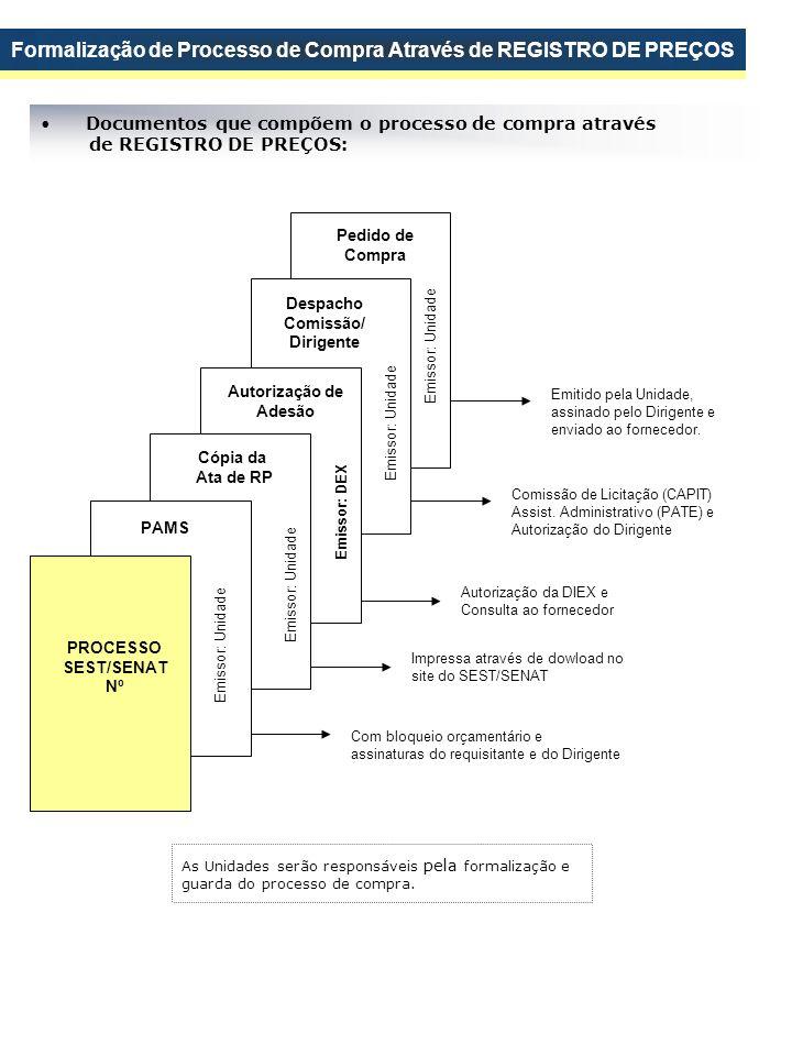 Pedido de Compra Despacho Comissão/ Dirigente Autorização de Adesão Cópia da Ata de RP PAMS PROCESSO SEST/SENAT Nº Com bloqueio orçamentário e assinat