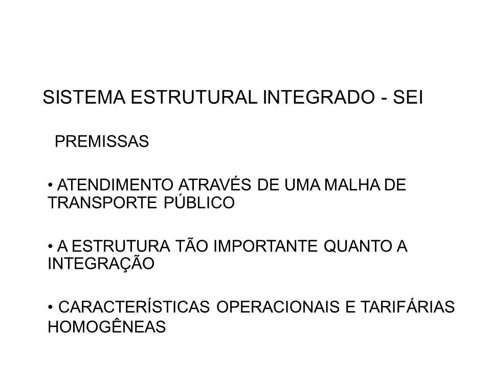SISTEMA ESTRUTURAL INTEGRADO - SEI PREMISSAS ATENDIMENTO ATRAVÉS DE UMA MALHA DE TRANSPORTE PÚBLICO A ESTRUTURA TÃO IMPORTANTE QUANTO A INTEGRAÇÃO CARACTERÍSTICAS OPERACIONAIS E TARIFÁRIAS HOMOGÊNEAS