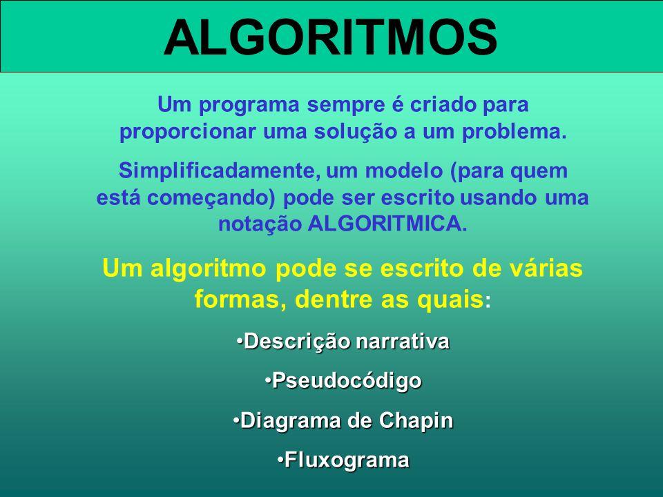 ALGORITMOS Um programa sempre é criado para proporcionar uma solução a um problema. Simplificadamente, um modelo (para quem está começando) pode ser e