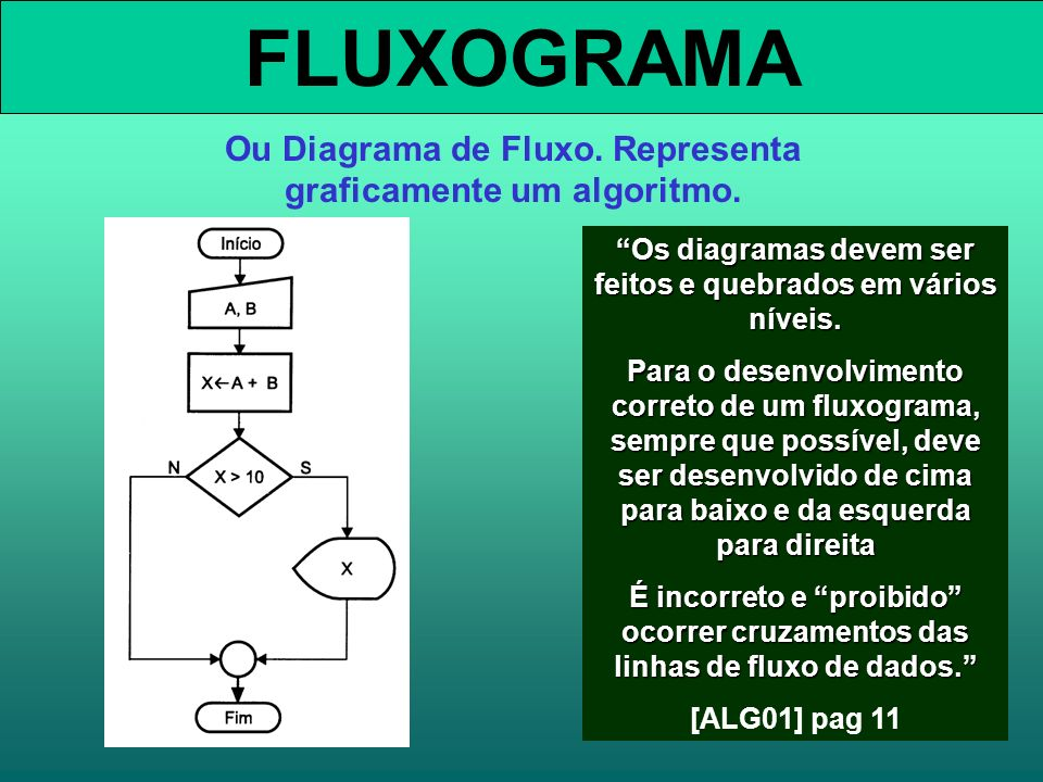 FLUXOGRAMA Ou Diagrama de Fluxo.Representa graficamente um algoritmo.