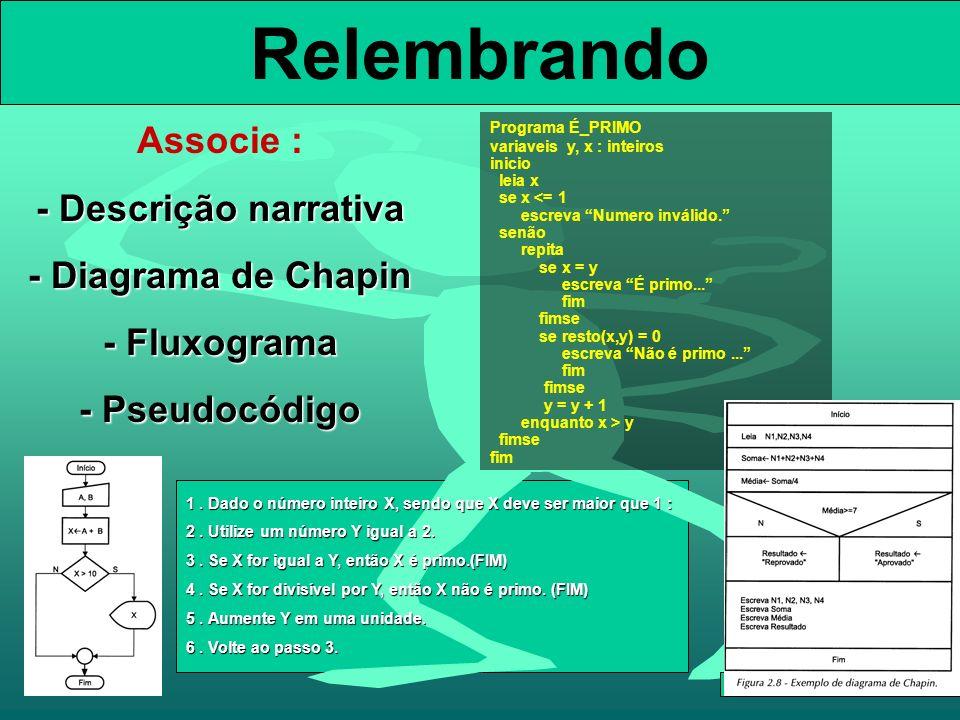 Relembrando Associe : - Descrição narrativa - Diagrama de Chapin - Fluxograma - Pseudocódigo Programa É_PRIMO variaveis y, x : inteiros inicio leia x se x <= 1 escreva Numero inválido.