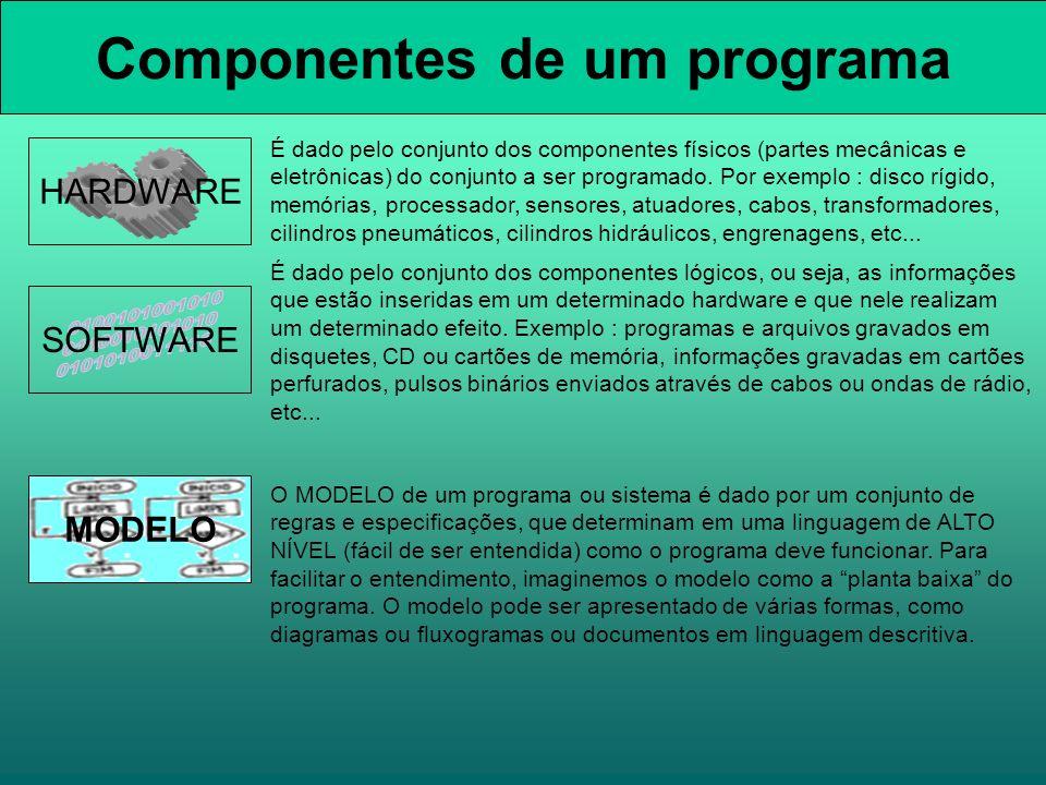 MODELO Componentes de um programa HARDWARE SOFTWARE É dado pelo conjunto dos componentes físicos (partes mecânicas e eletrônicas) do conjunto a ser programado.