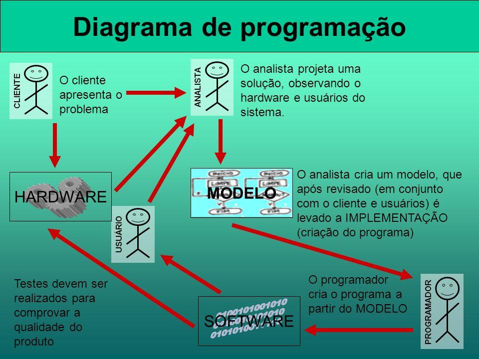 Diagrama de programação MODELO O analista projeta uma solução, observando o hardware e usuários do sistema. O analista cria um modelo, que após revisa
