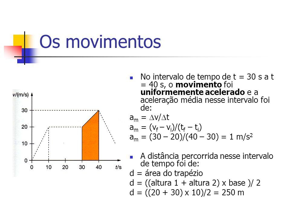 Os movimentos No intervalo de tempo de t = 30 s a t = 40 s, o movimento foi uniformemente acelerado e a aceleração média nesse intervalo foi de: a m = v/ t a m = (v f – v i )/(t f – t i ) a m = (30 – 20)/(40 – 30) = 1 m/s 2 A distância percorrida nesse intervalo de tempo foi de: d = área do trapézio d = ((altura 1 + altura 2) x base )/ 2 d = ((20 + 30) x 10)/2 = 250 m