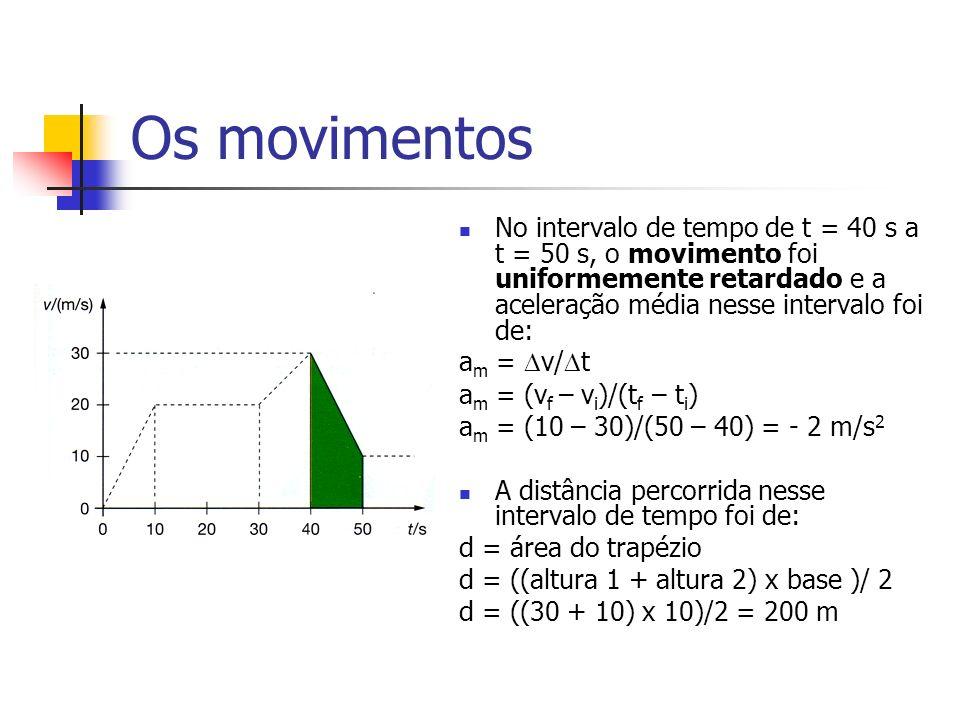 Os movimentos No intervalo de tempo de t = 40 s a t = 50 s, o movimento foi uniformemente retardado e a aceleração média nesse intervalo foi de: a m = v/ t a m = (v f – v i )/(t f – t i ) a m = (10 – 30)/(50 – 40) = - 2 m/s 2 A distância percorrida nesse intervalo de tempo foi de: d = área do trapézio d = ((altura 1 + altura 2) x base )/ 2 d = ((30 + 10) x 10)/2 = 200 m