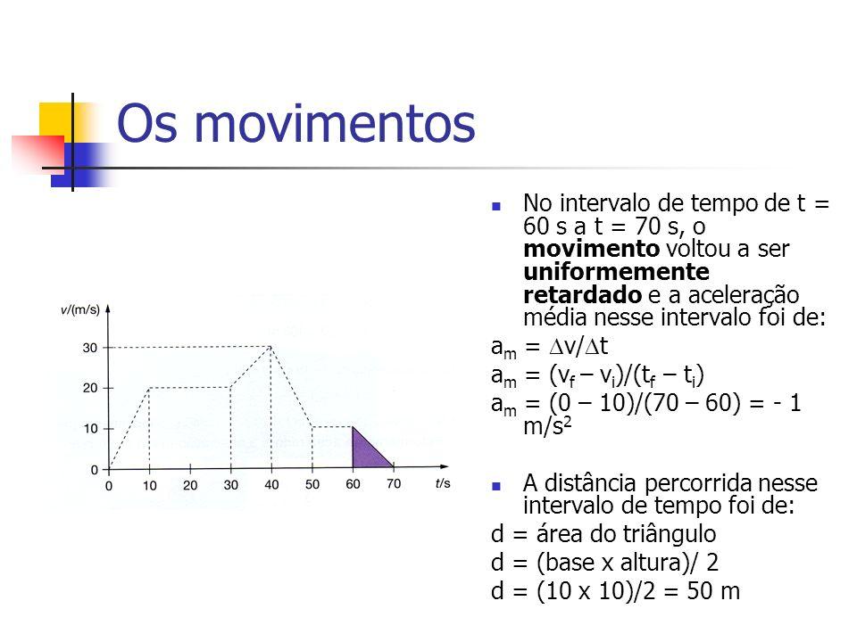 Os movimentos No intervalo de tempo de t = 60 s a t = 70 s, o movimento voltou a ser uniformemente retardado e a aceleração média nesse intervalo foi de: a m = v/ t a m = (v f – v i )/(t f – t i ) a m = (0 – 10)/(70 – 60) = - 1 m/s 2 A distância percorrida nesse intervalo de tempo foi de: d = área do triângulo d = (base x altura)/ 2 d = (10 x 10)/2 = 50 m