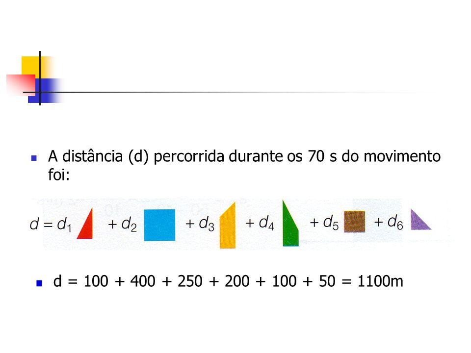 A distância (d) percorrida durante os 70 s do movimento foi: d = 100 + 400 + 250 + 200 + 100 + 50 = 1100m