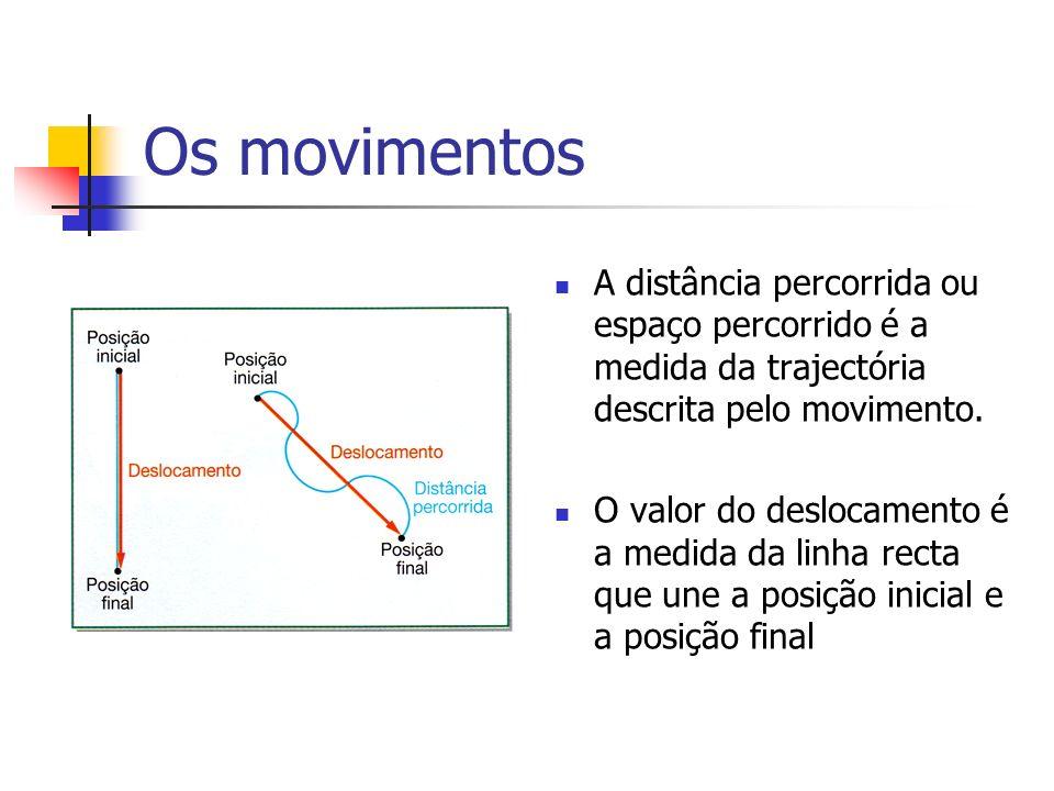 Os movimentos A distância percorrida ou espaço percorrido é a medida da trajectória descrita pelo movimento.