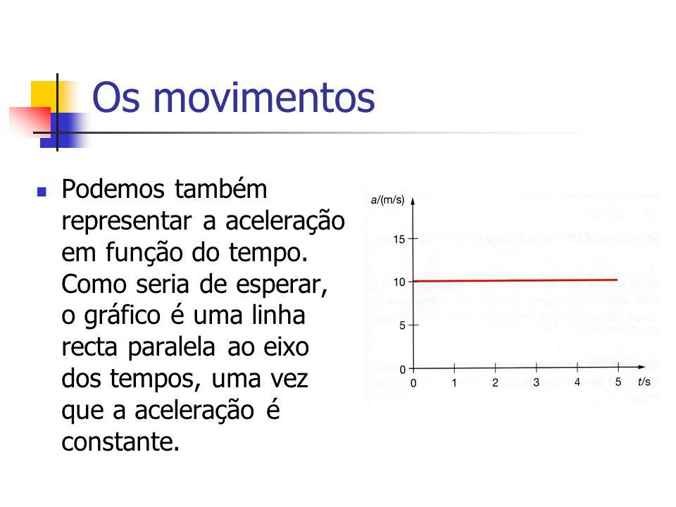 Os movimentos Podemos também representar a aceleração em função do tempo.