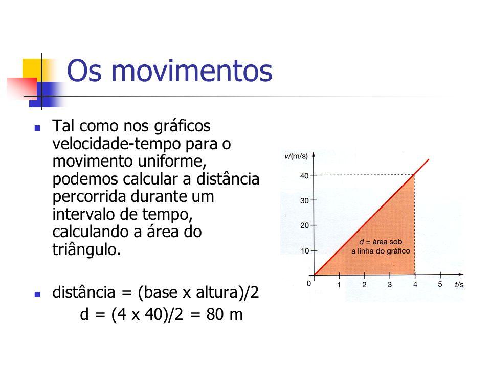 Os movimentos Tal como nos gráficos velocidade-tempo para o movimento uniforme, podemos calcular a distância percorrida durante um intervalo de tempo, calculando a área do triângulo.