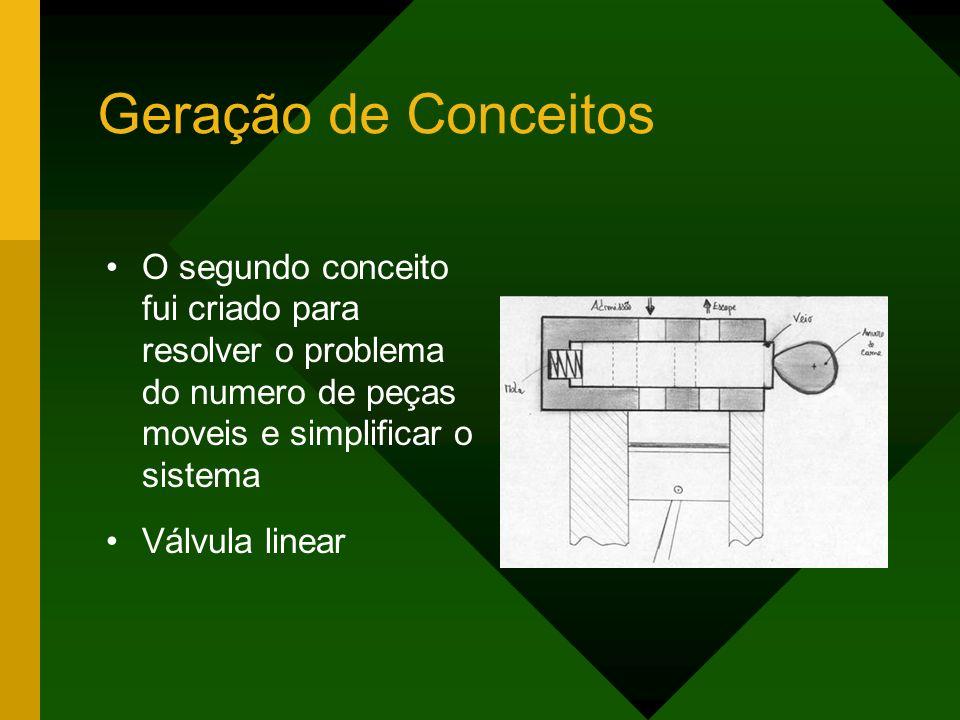 Geração de Conceitos O segundo conceito fui criado para resolver o problema do numero de peças moveis e simplificar o sistema Válvula linear