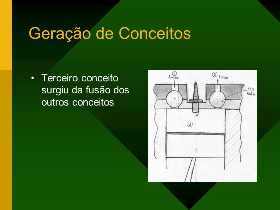 Geração de Conceitos Terceiro conceito surgiu da fusão dos outros conceitos