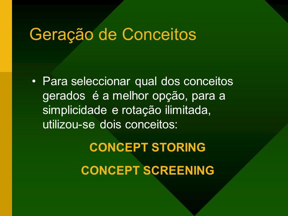 Geração de Conceitos Para seleccionar qual dos conceitos gerados é a melhor opção, para a simplicidade e rotação ilimitada, utilizou-se dois conceitos: CONCEPT STORING CONCEPT SCREENING