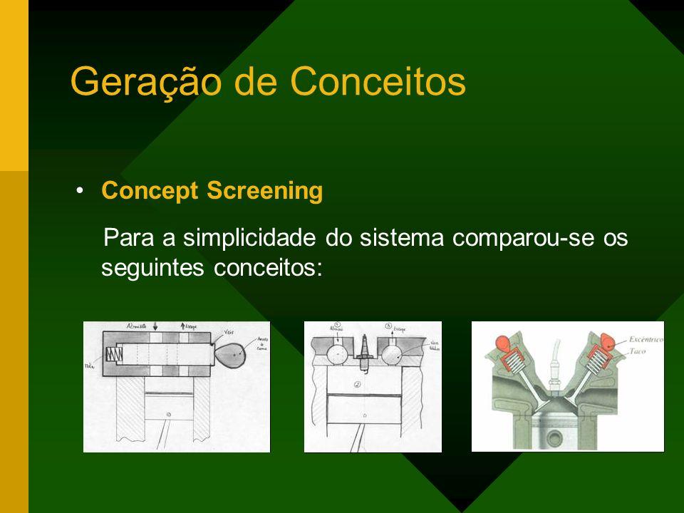 Geração de Conceitos Concept Screening Para a simplicidade do sistema comparou-se os seguintes conceitos: