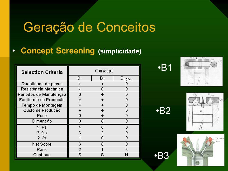 Geração de Conceitos Concept Screening (simplicidade) B1 B2 B3