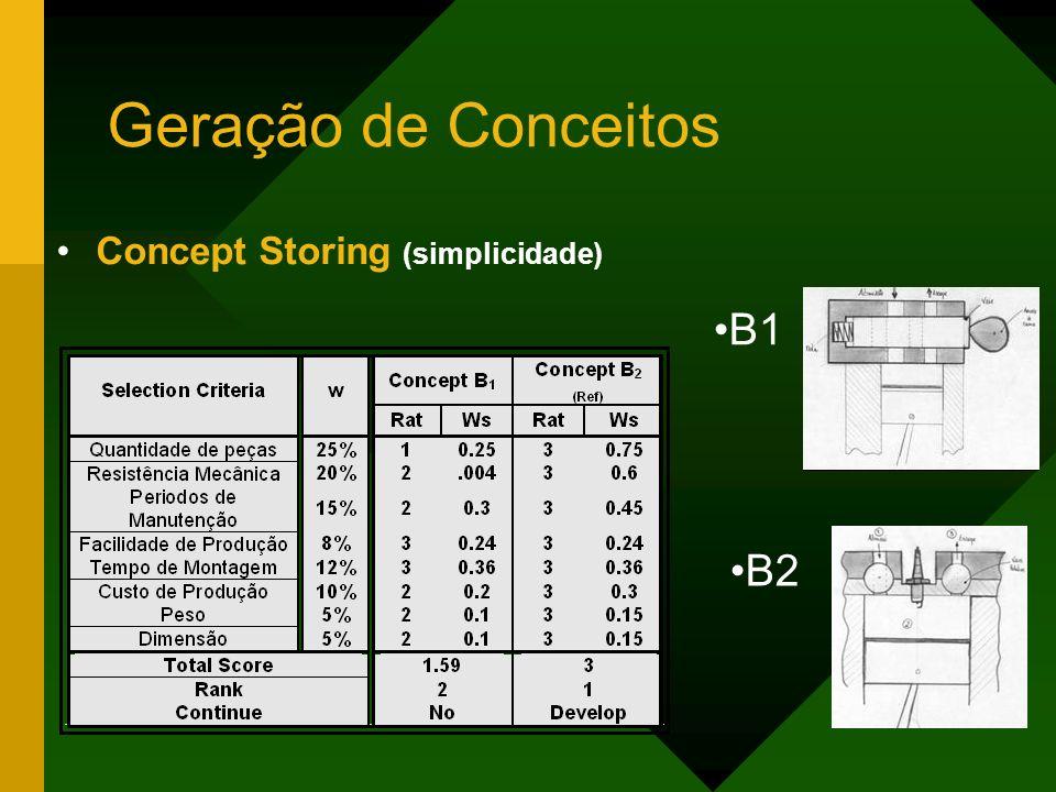 Geração de Conceitos Concept Storing (simplicidade) B2 B1