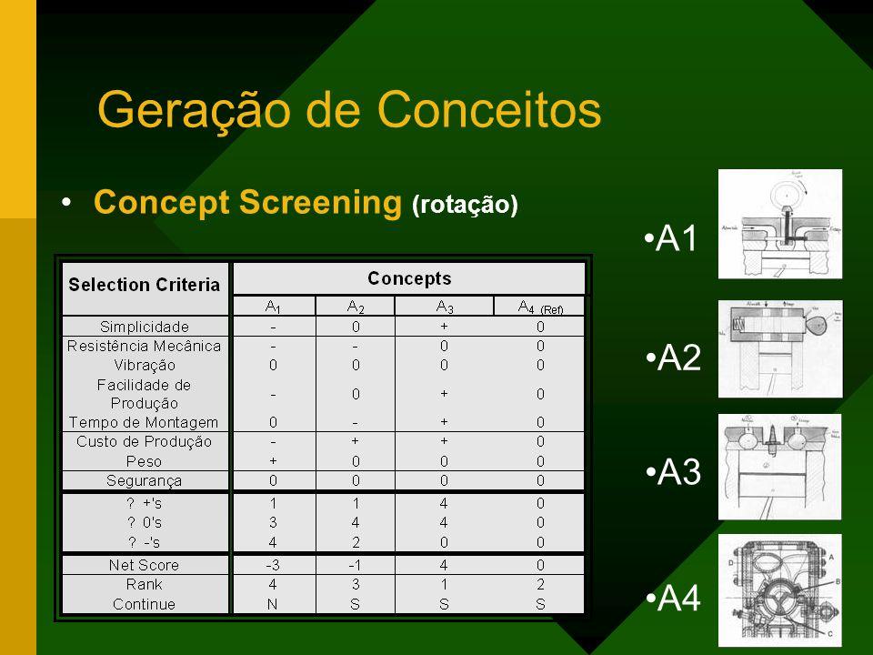 Geração de Conceitos Concept Screening (rotação) A1 A3 A2 A4