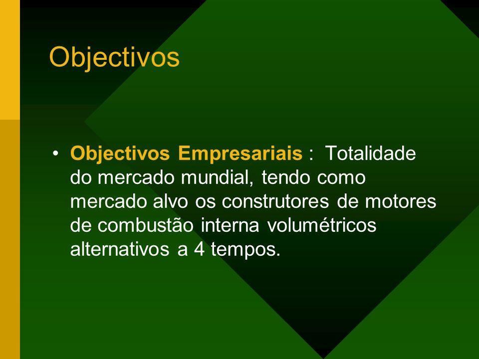 Objectivos Objectivos Empresariais : Totalidade do mercado mundial, tendo como mercado alvo os construtores de motores de combustão interna volumétricos alternativos a 4 tempos.