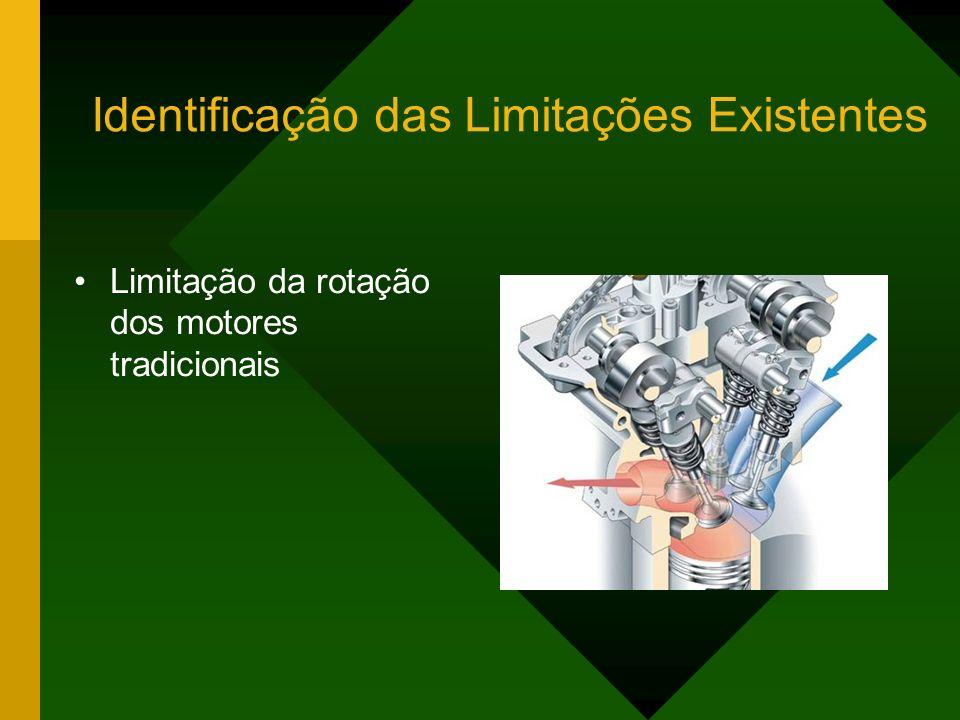 Identificação das Limitações Existentes Limitação da rotação dos motores tradicionais