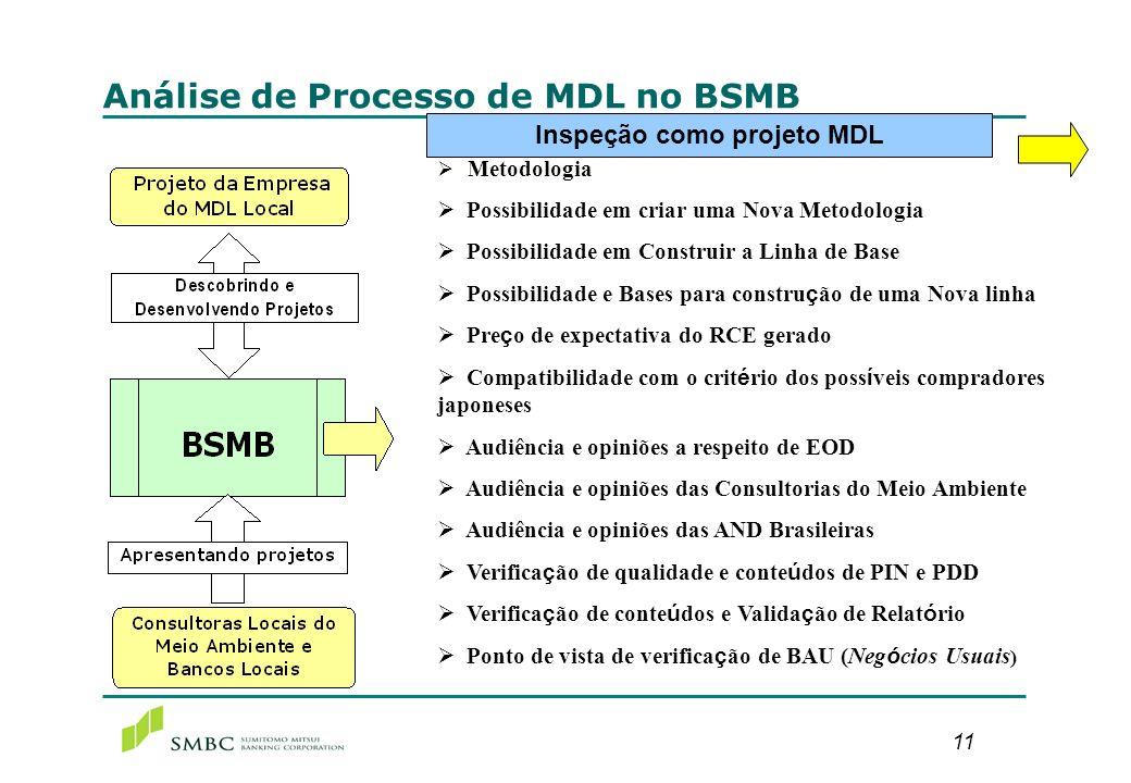 11 Análise de Processo de MDL no BSMB Inspeção como projeto MDL Metodologia Possibilidade em criar uma Nova Metodologia Possibilidade em Construir a L