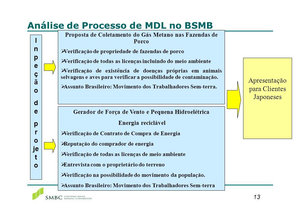 13 Análise de Processo de MDL no BSMB Gerador de Força de Vento e Pequena Hidroelétrica Energia reciclável Verificação de Contrato de Compra de Energi