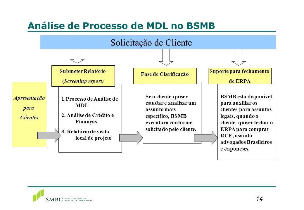 14 Análise de Processo de MDL no BSMB Solicitação de Cliente Apresentação para Clientes 1.Processo de Análise de MDL 2. Análise de Crédito e Finanças