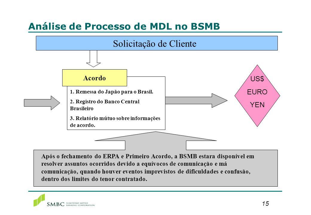 15 Análise de Processo de MDL no BSMB Solicitação de Cliente 1. Remessa do Japão para o Brasil. 2. Registro do Banco Central Brasileiro 3. Relatório m