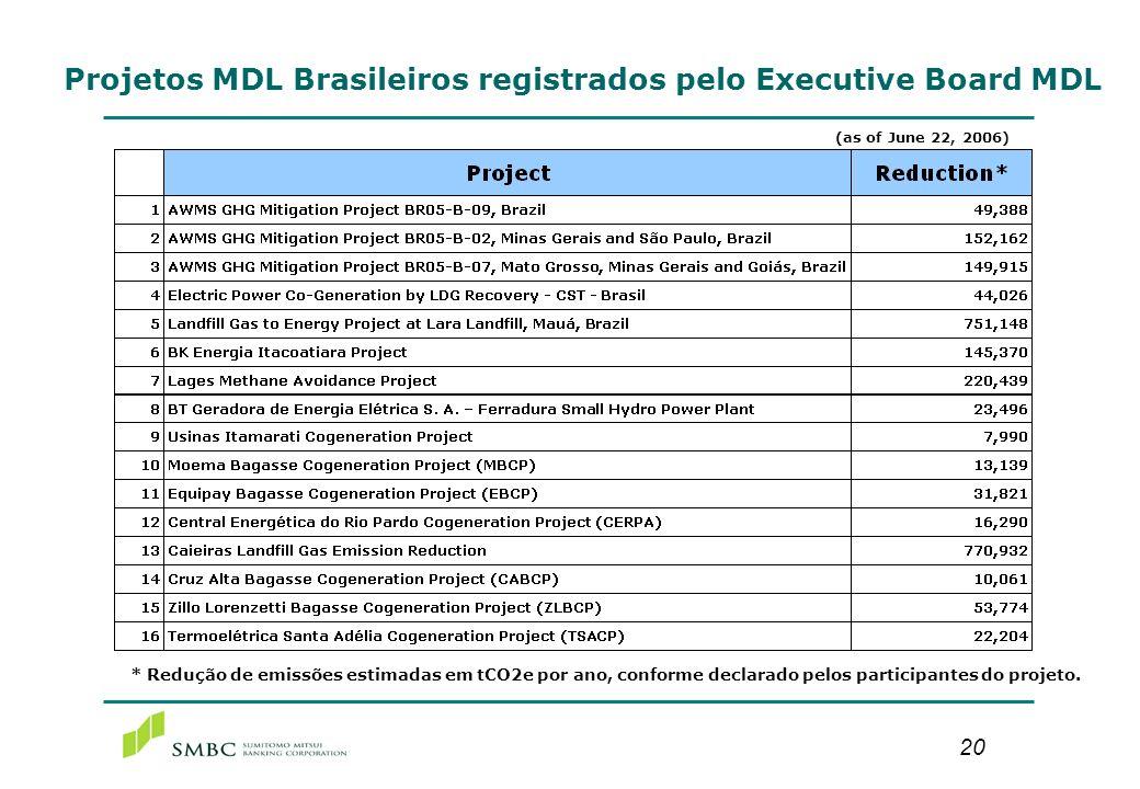 20 * Redução de emissões estimadas em tCO2e por ano, conforme declarado pelos participantes do projeto. Projetos MDL Brasileiros registrados pelo Exec