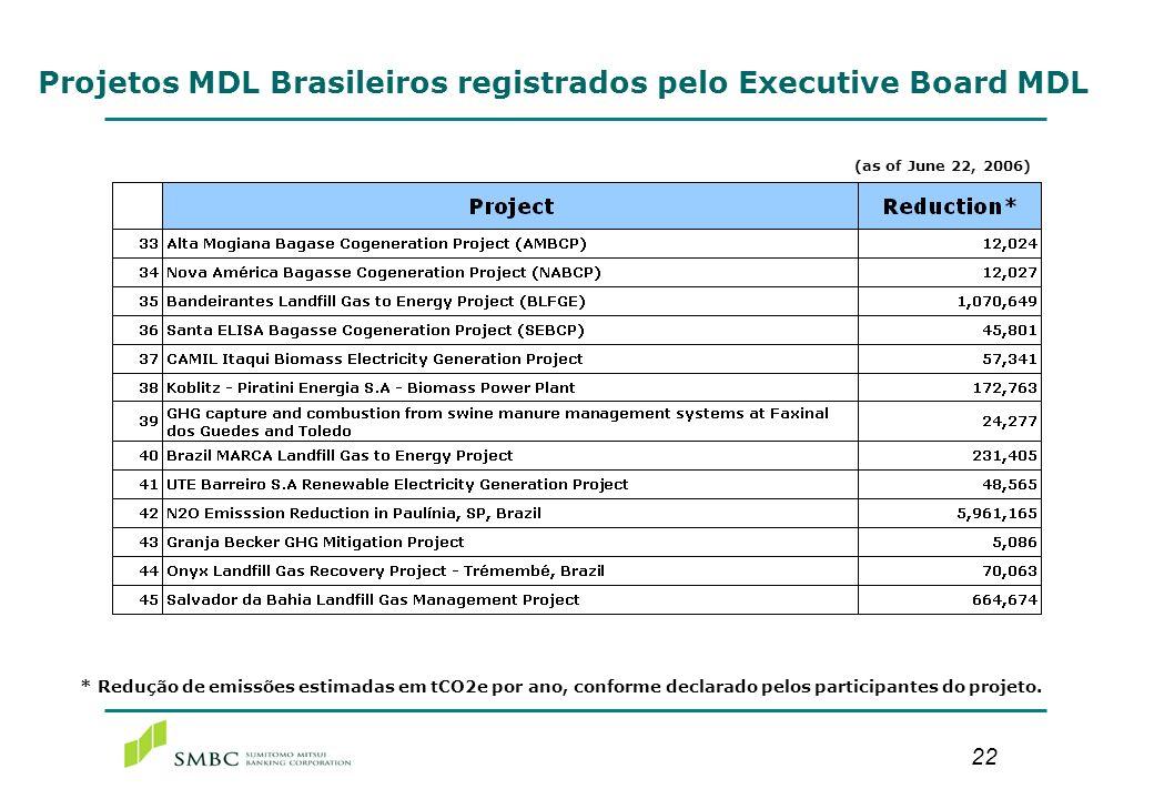 22 Projetos MDL Brasileiros registrados pelo Executive Board MDL * Redução de emissões estimadas em tCO2e por ano, conforme declarado pelos participan