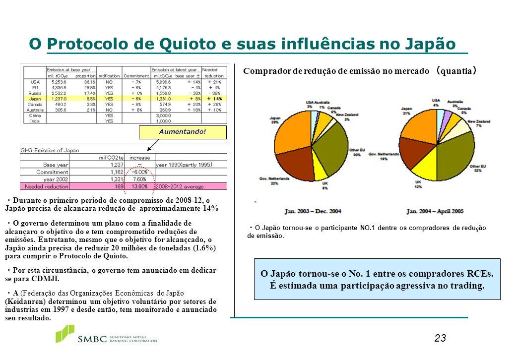 23 O Protocolo de Quioto e suas influências no Japão Aumentando! Durante o primeiro periodo de compromisso de 2008-12, o Japão precisa de alcancara re
