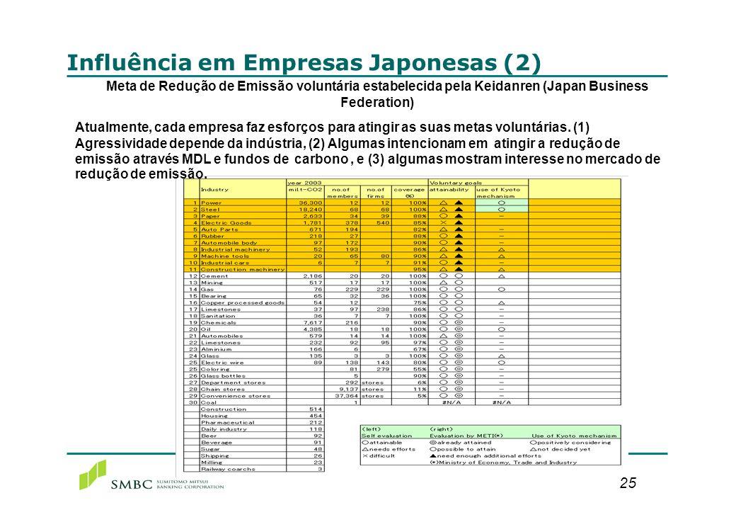 25 Influência em Empresas Japonesas (2) Meta de Redução de Emissão voluntária estabelecida pela Keidanren (Japan Business Federation) Atualmente, cada