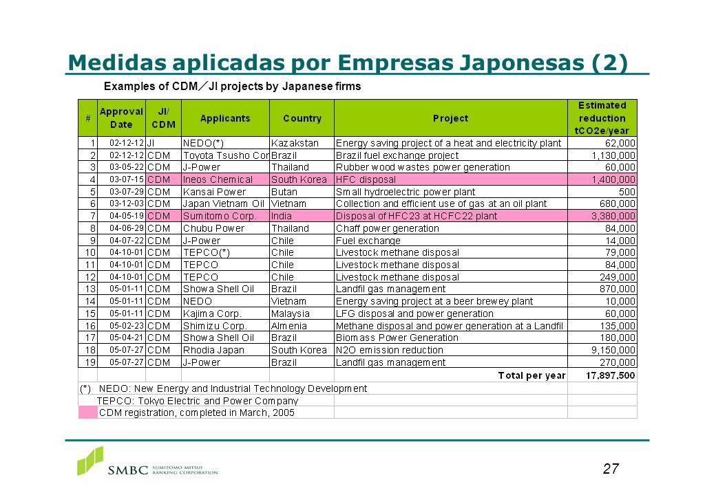 27 Medidas aplicadas por Empresas Japonesas (2) Examples of CDM JI projects by Japanese firms