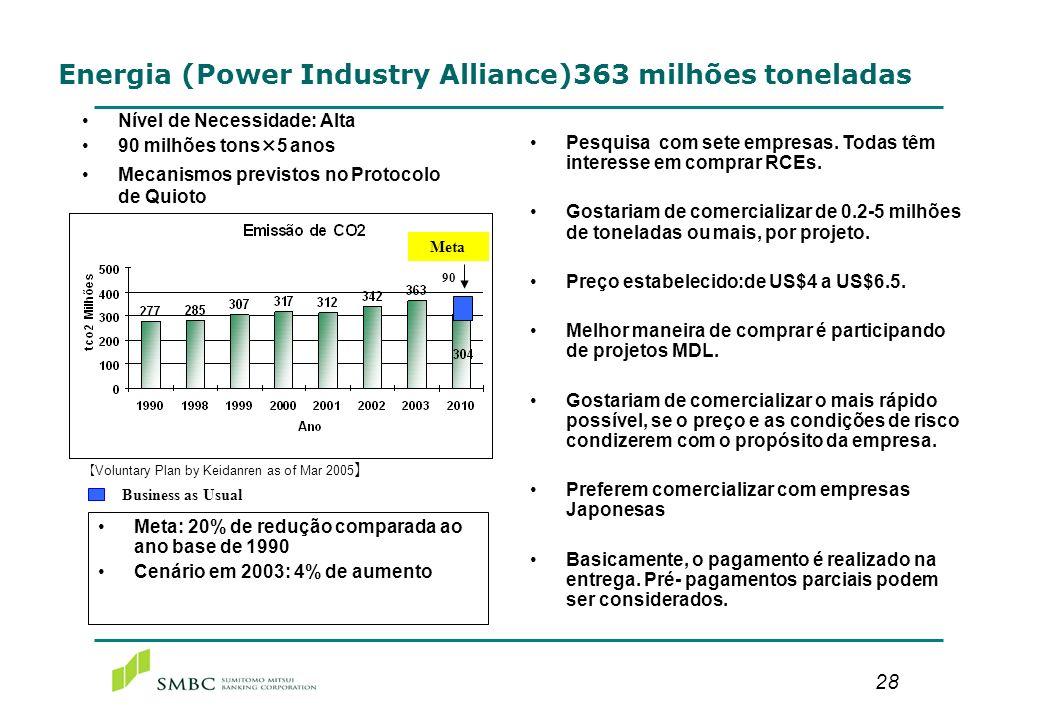 28 Energia (Power Industry Alliance)363 milhões toneladas Nível de Necessidade: Alta 90 milhões tons×5 anos Mecanismos previstos no Protocolo de Quiot
