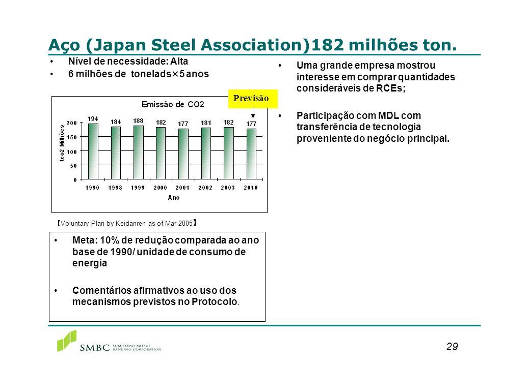 29 Aço (Japan Steel Association)182 milhões ton. Nível de necessidade: Alta 6 milhões de tonelads×5 anos Voluntary Plan by Keidanren as of Mar 2005 Me