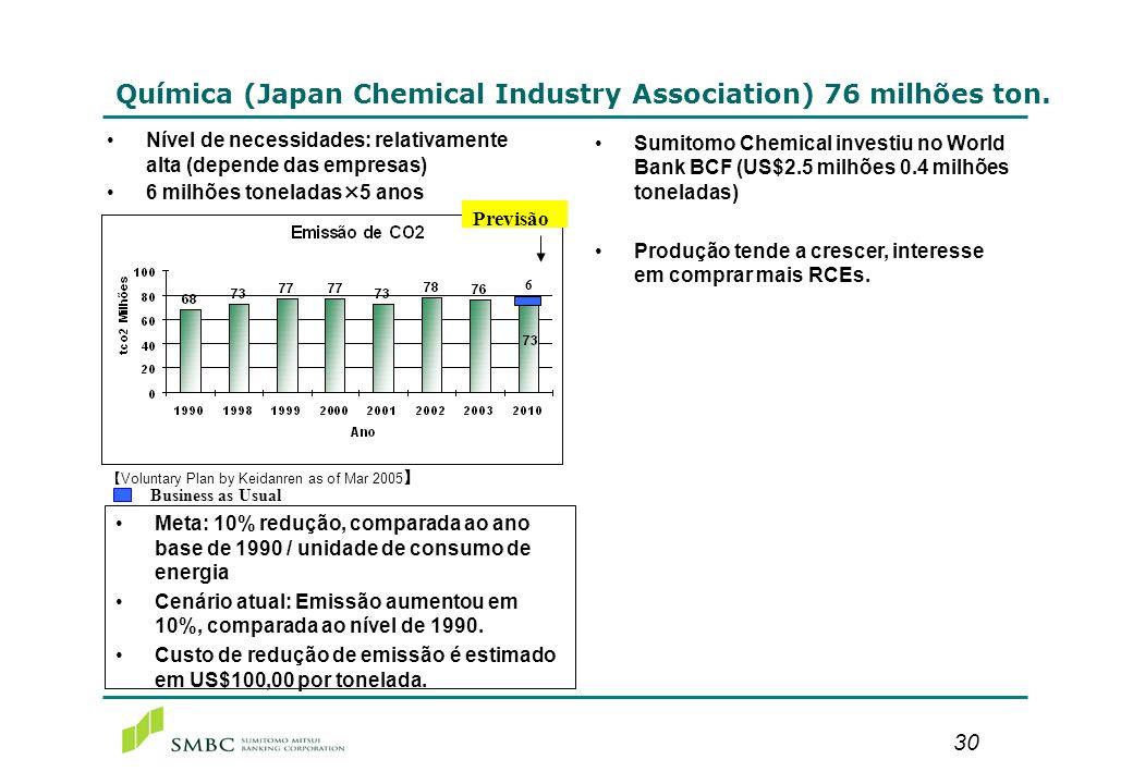 30 Química (Japan Chemical Industry Association) 76 milhões ton. Nível de necessidades: relativamente alta (depende das empresas) 6 milhões toneladas×