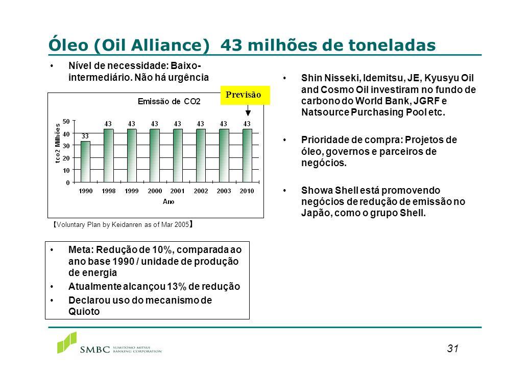 31 Óleo (Oil Alliance) 43 milhões de toneladas Nível de necessidade: Baixo- intermediário. Não há urgência Meta: Redução de 10%, comparada ao ano base