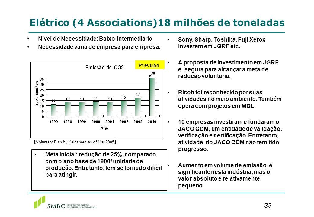 33 Elétrico (4 Associations)18 milhões de toneladas Nível de Necessidade: Baixo-intermediário Necessidade varia de empresa para empresa. Voluntary Pla