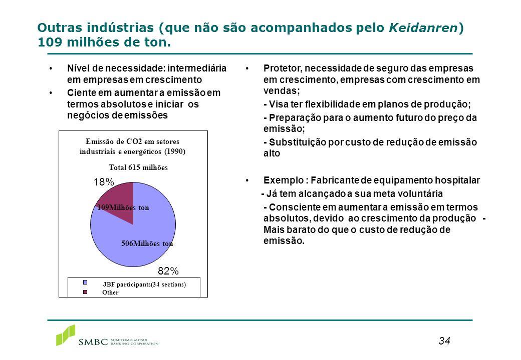 34 Outras indústrias (que não são acompanhados pelo Keidanren) 109 milhões de ton. Nível de necessidade: intermediária em empresas em crescimento Cien
