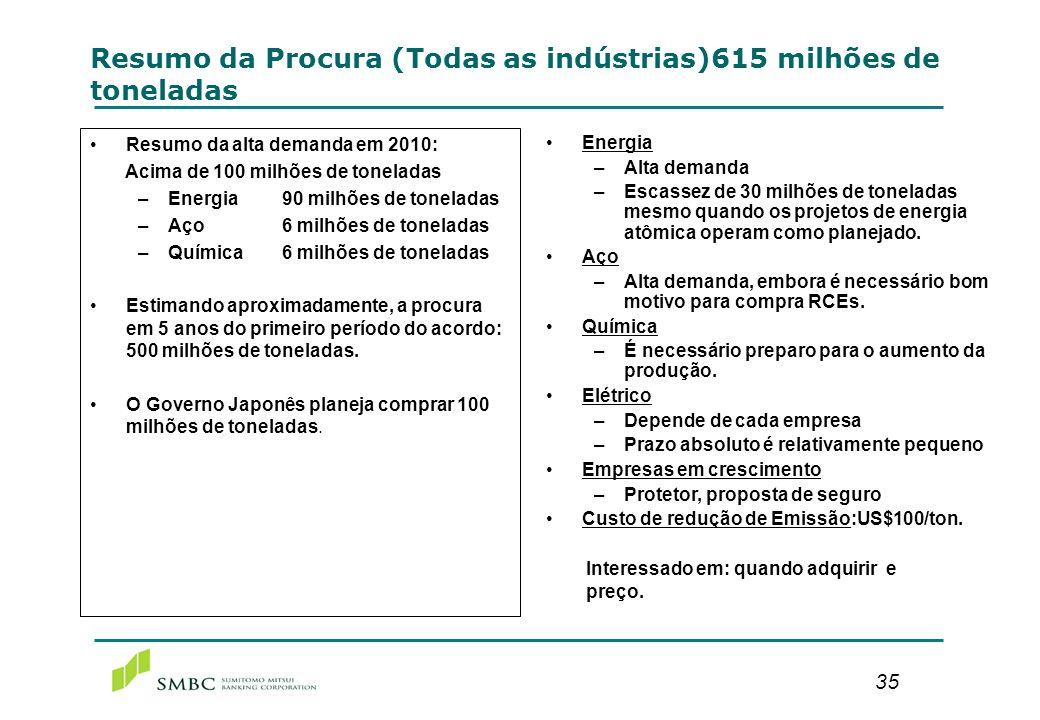 35 Resumo da Procura (Todas as indústrias)615 milhões de toneladas Resumo da alta demanda em 2010: Acima de 100 milhões de toneladas –Energia90 milhõe