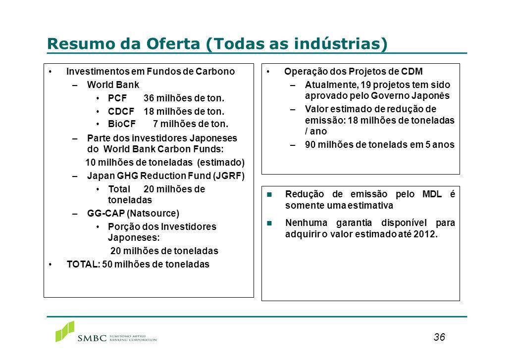 36 Resumo da Oferta (Todas as indústrias) Investimentos em Fundos de Carbono –World Bank PCF36 milhões de ton. CDCF18 milhões de ton. BioCF 7 milhões