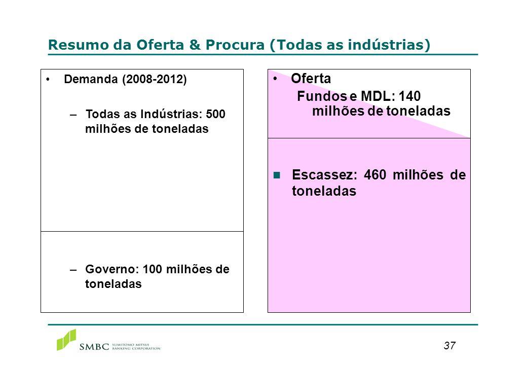 37 Resumo da Oferta & Procura (Todas as indústrias) Demanda (2008-2012) –Todas as Indústrias: 500 milhões de toneladas –Governo: 100 milhões de tonela