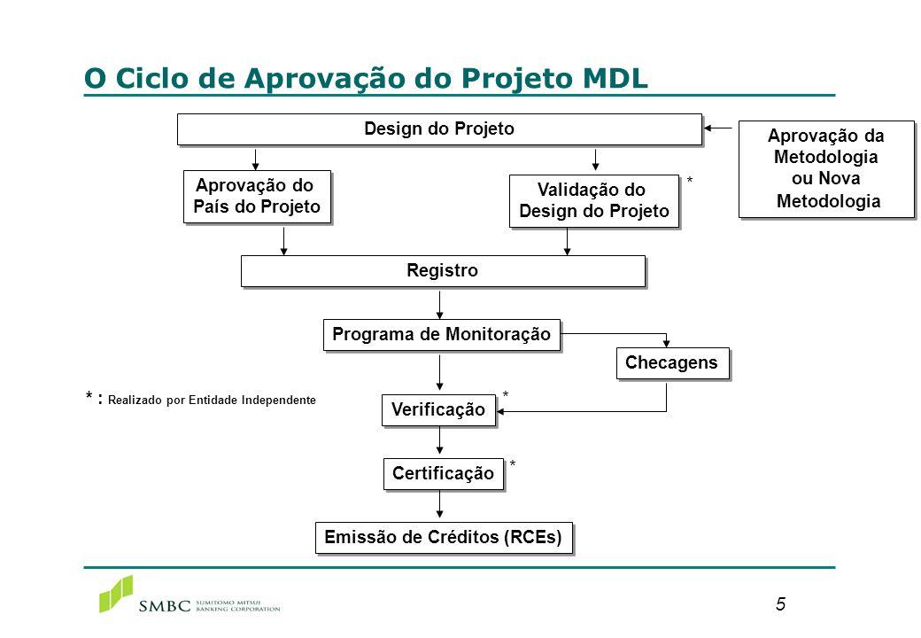 5 O Ciclo de Aprovação do Projeto MDL Design do Projeto Registro Aprovação do País do Projeto Aprovação do País do Projeto Validação do Design do Proj