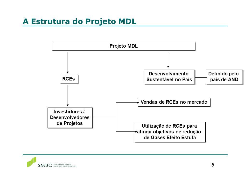 6 A Estrutura do Projeto MDL Projeto MDL Investidores / Desenvolvedores de Projetos Investidores / Desenvolvedores de Projetos RCEs Desenvolvimento Su