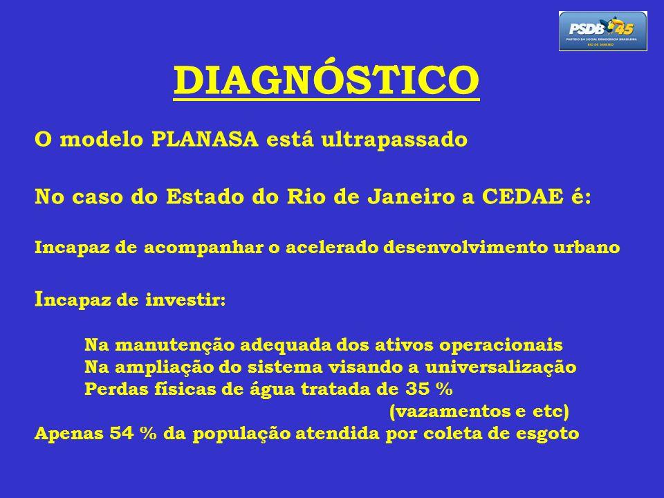 DIAGNÓSTICO O modelo PLANASA está ultrapassado No caso do Estado do Rio de Janeiro a CEDAE é: Incapaz de acompanhar o acelerado desenvolvimento urbano