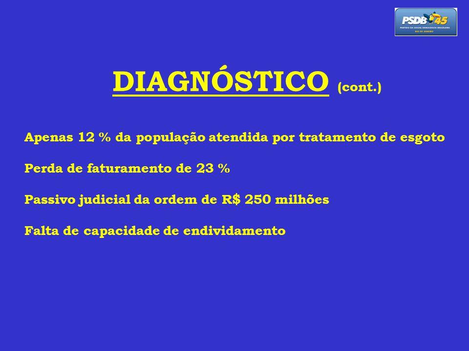 DIAGNÓSTICO (cont.) Apenas 12 % da população atendida por tratamento de esgoto Perda de faturamento de 23 % Passivo judicial da ordem de R$ 250 milhõe